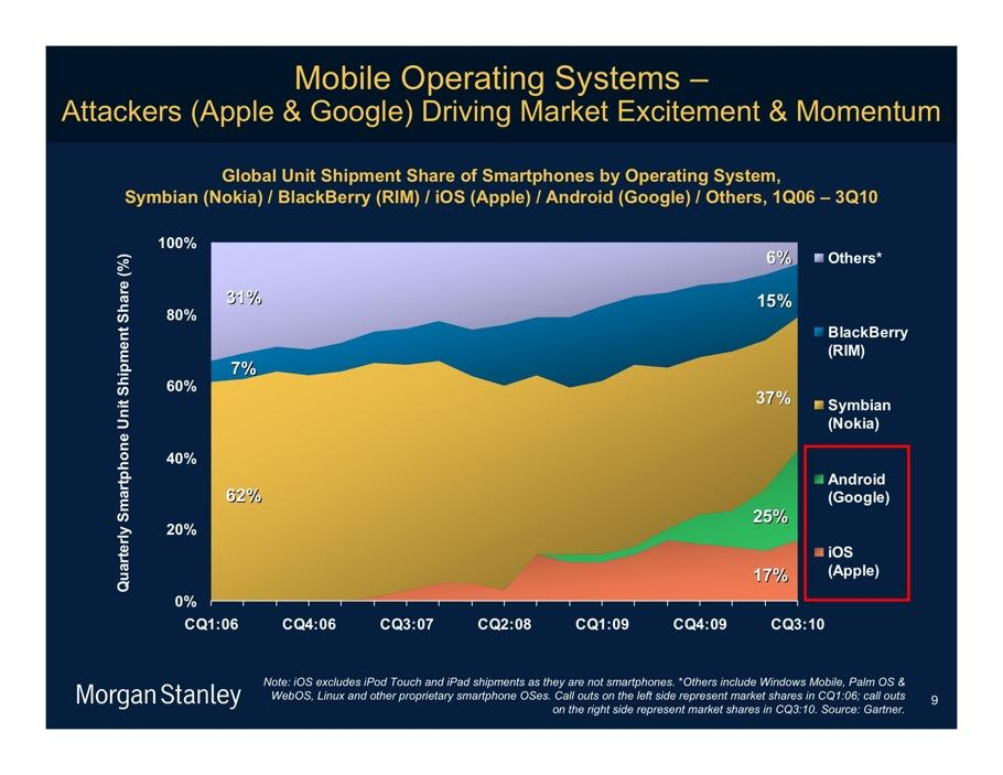 meeker 4- mobile operating systems comparative market share 2006-2010