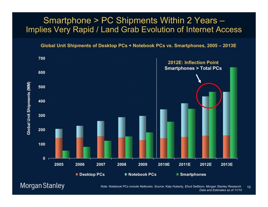 meeker 5- smartphones outsell pcs by 2012
